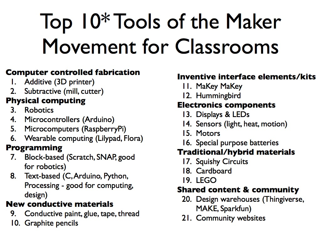 Invent To Learn Workshop Shopping List And Downloads Switches Build A Variety Of Circuits Here Is The Handout Top Tools Maker Movement For Classrooms Sylvia Martinez