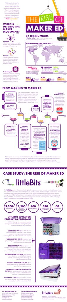 thumbnail of littleBits-GettingSmart-Infographic